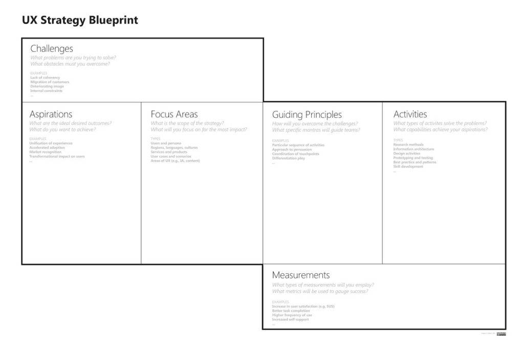 UX Strategy Blueprint